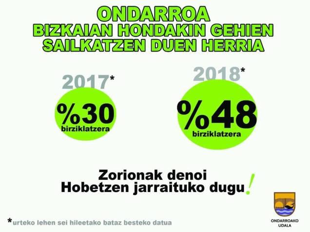 2018-10 ONDARRU zamarrak birziklatutako datuk